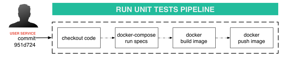 Microservices - Continuous Integration and Delivery with